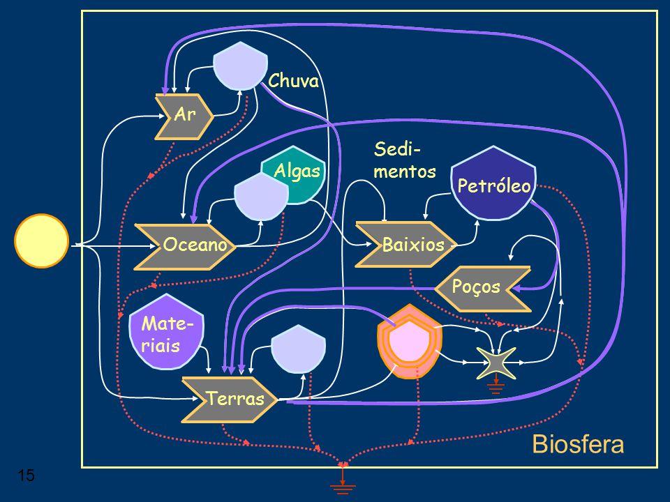 Biosfera Chuva Ar Sedi-mentos Algas Petróleo Oceano Baixios Poços
