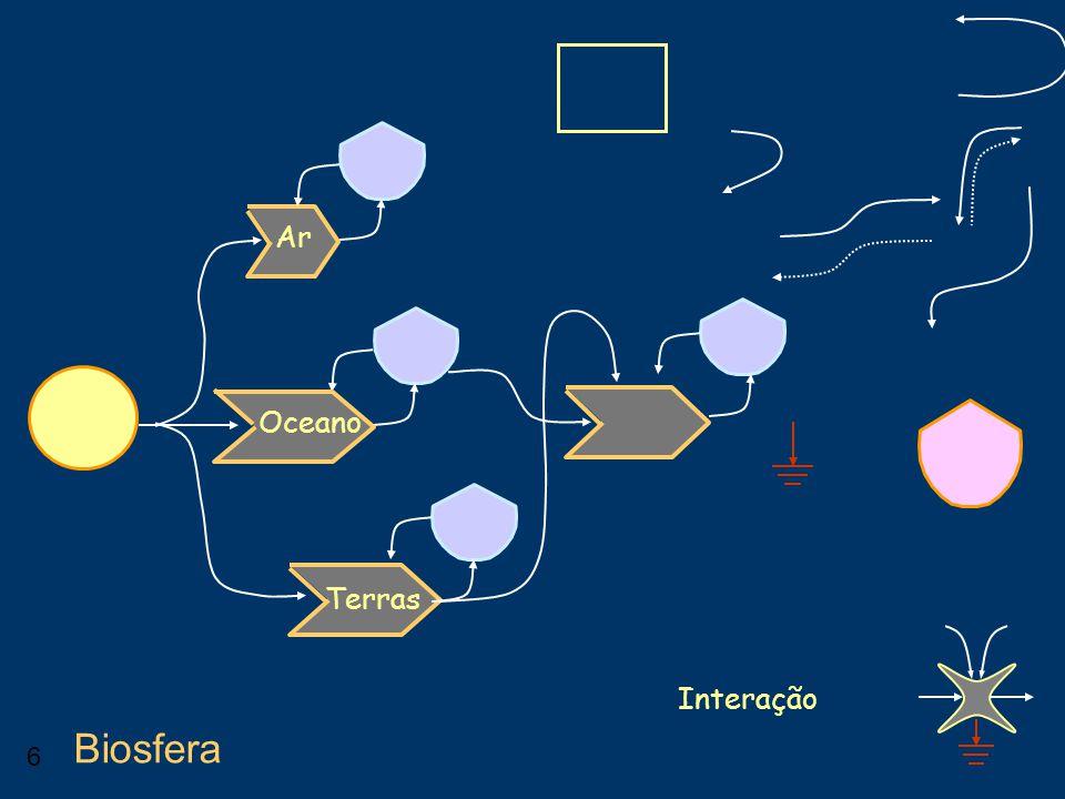 Ar Oceano Terras Interação Biosfera