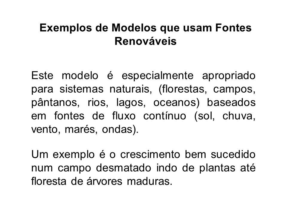 Exemplos de Modelos que usam Fontes Renováveis
