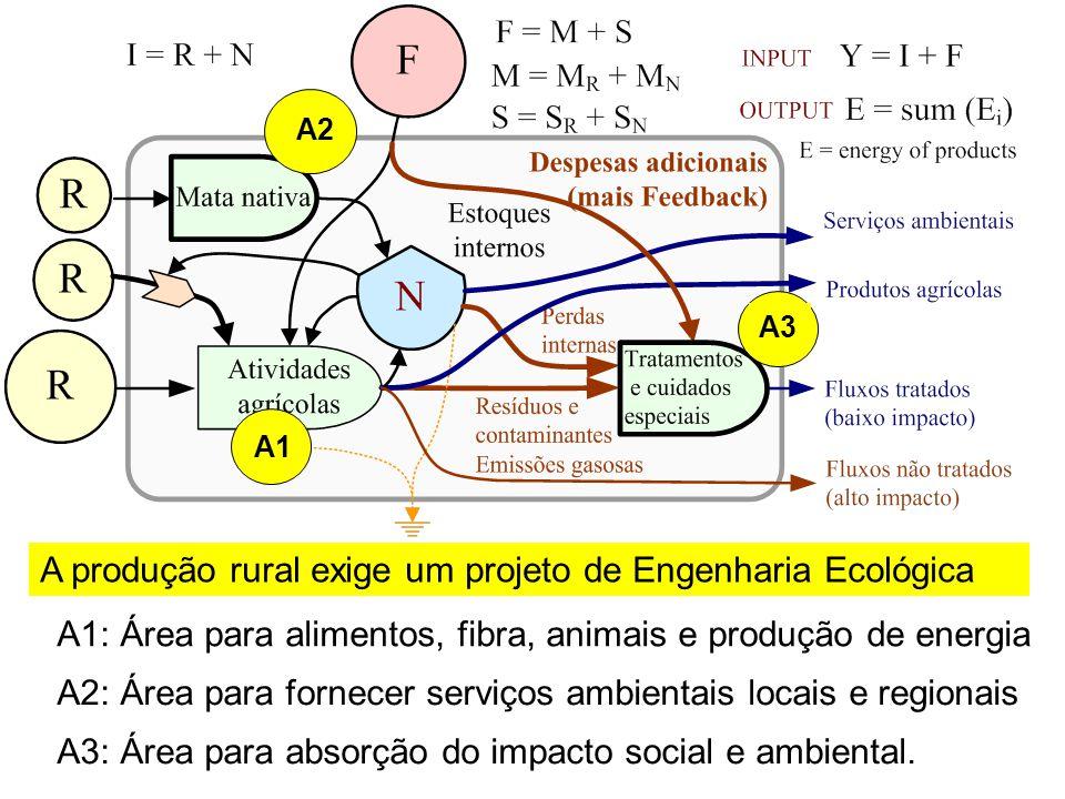 A produção rural exige um projeto de Engenharia Ecológica