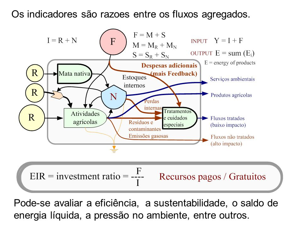 Os indicadores são razoes entre os fluxos agregados.