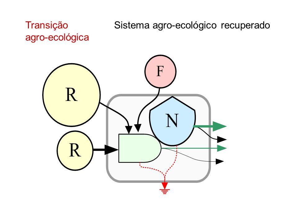 Transição agro-ecológica