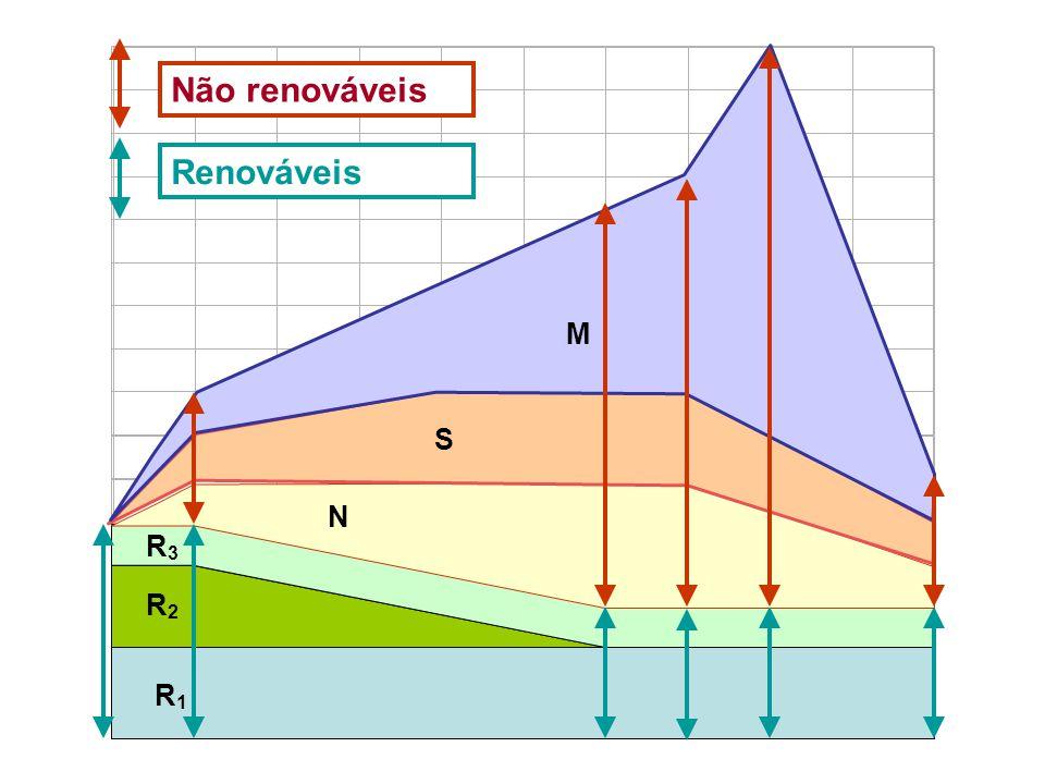M Não renováveis Renováveis S N R3 R2 R1