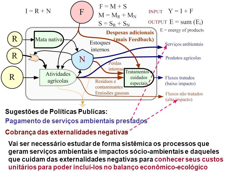 Sugestões de Políticas Publicas: