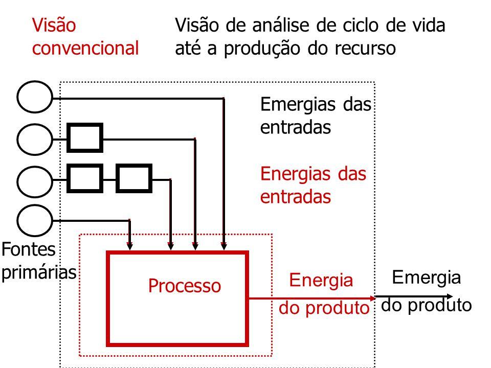 Visão de análise de ciclo de vida até a produção do recurso