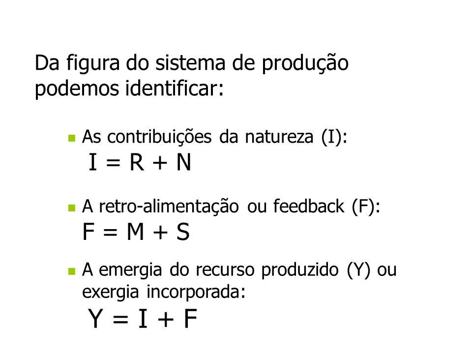 Da figura do sistema de produção podemos identificar:
