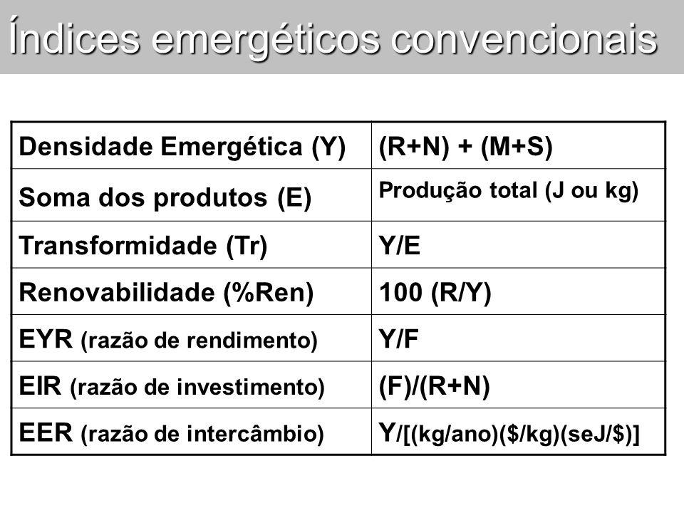 Índices emergéticos convencionais