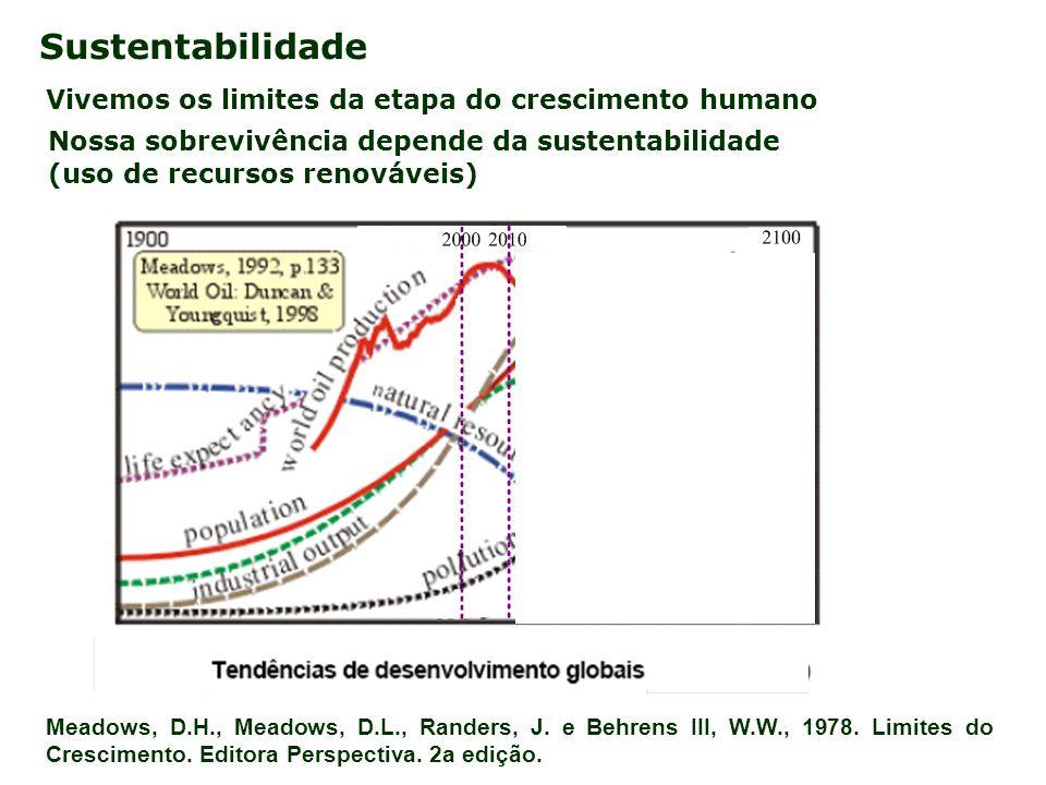 Sustentabilidade Vivemos os limites da etapa do crescimento humano