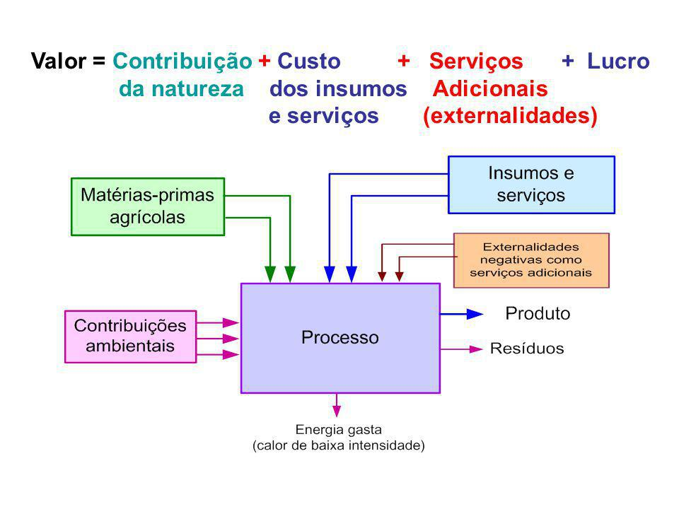 Valor = Contribuição + Custo + Serviços + Lucro