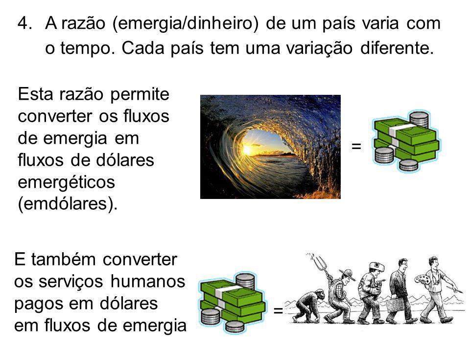 A razão (emergia/dinheiro) de um país varia com o tempo