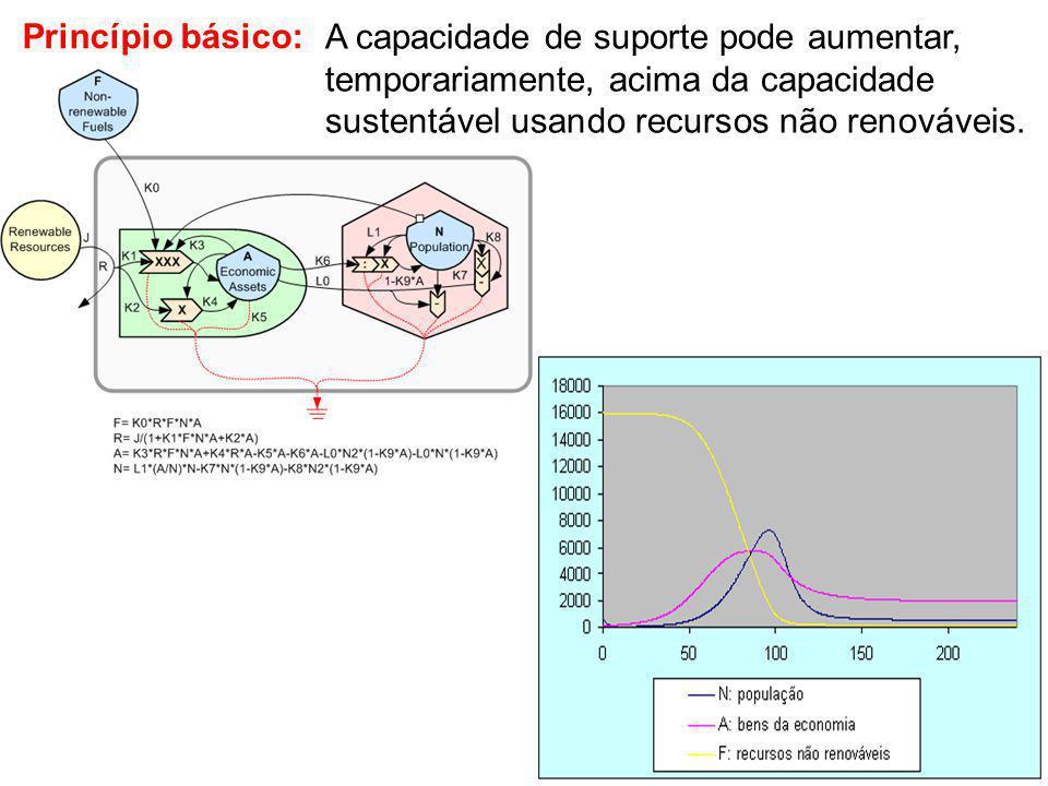 Princípio básico: A capacidade de suporte pode aumentar, temporariamente, acima da capacidade sustentável usando recursos não renováveis.