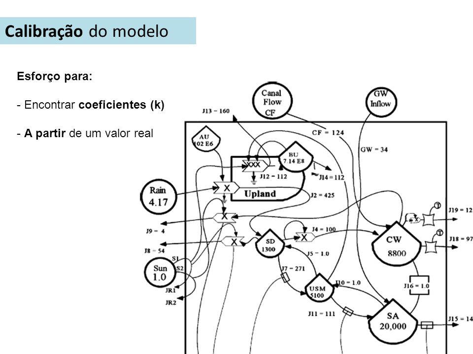 Calibração do modelo Esforço para: - Encontrar coeficientes (k)