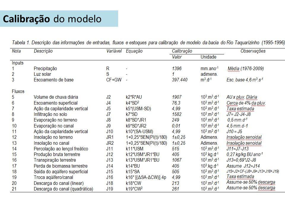 Calibração do modelo