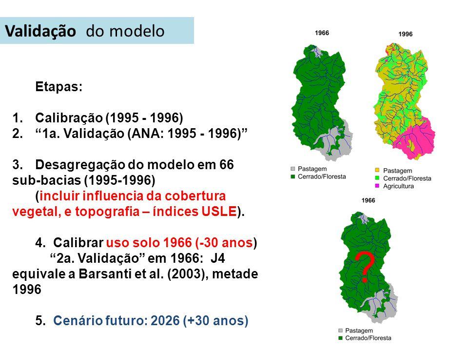 Validação do modelo Etapas: Calibração (1995 - 1996)