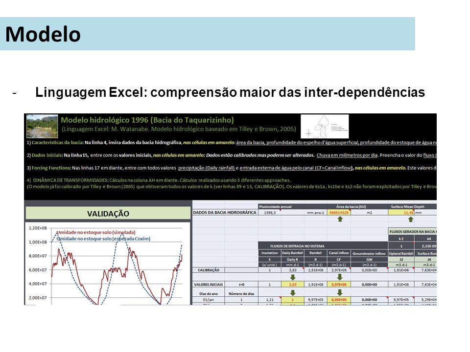Modelo Linguagem Excel: compreensão maior das inter-dependências