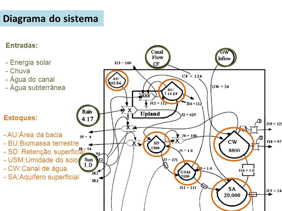 Diagrama do sistema Entradas: - Energia solar - Chuva - Água do canal
