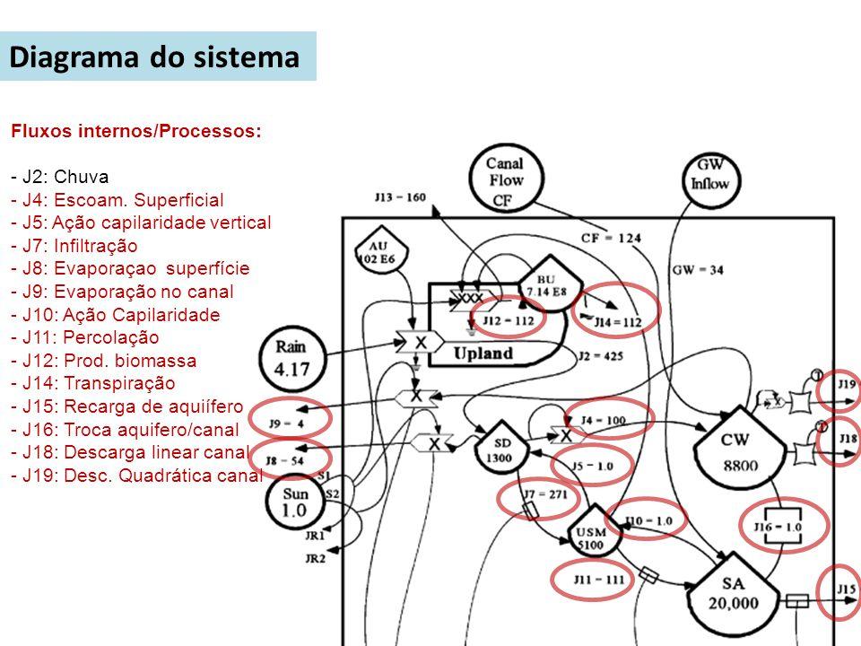 Diagrama do sistema Fluxos internos/Processos: - J2: Chuva