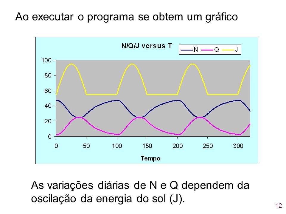 Ao executar o programa se obtem um gráfico