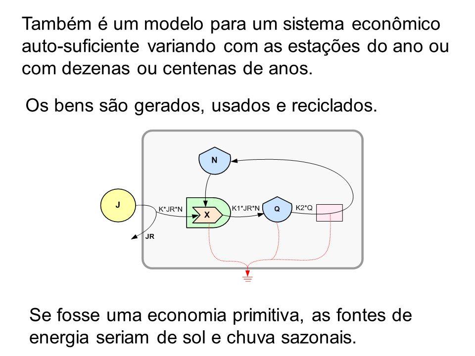 Também é um modelo para um sistema econômico auto-suficiente variando com as estações do ano ou com dezenas ou centenas de anos.