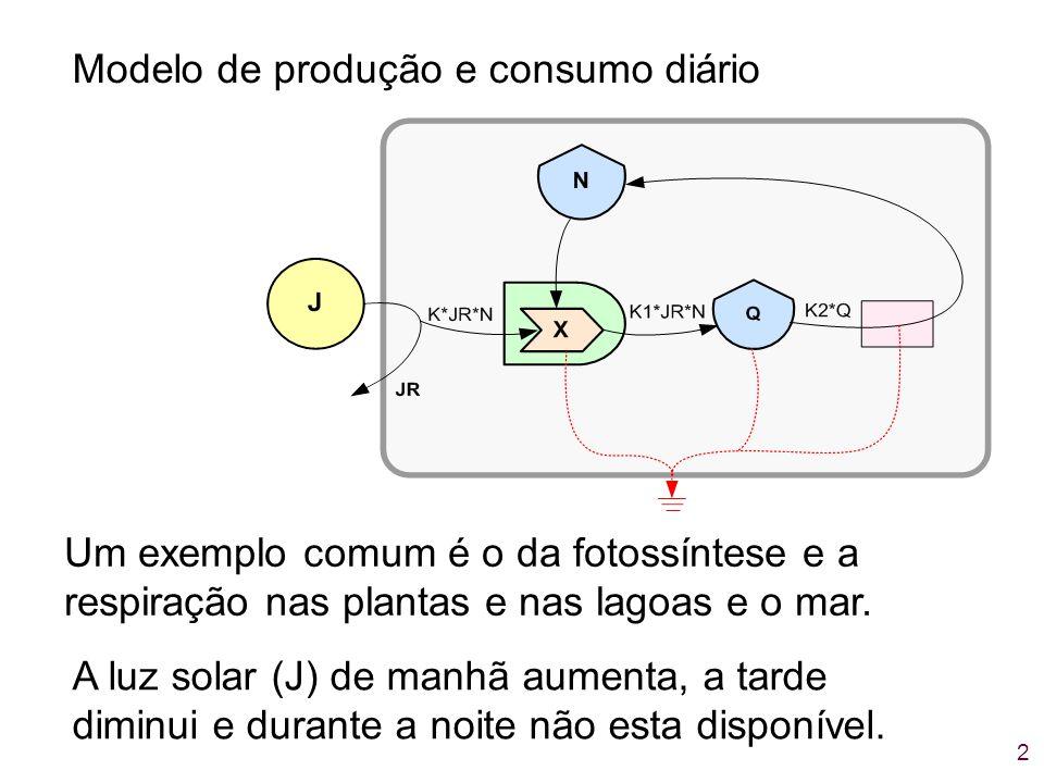 Modelo de produção e consumo diário