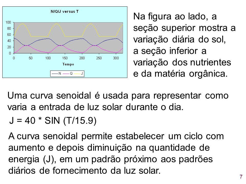 Na figura ao lado, a seção superior mostra a variação diária do sol, a seção inferior a variação dos nutrientes e da matéria orgânica.