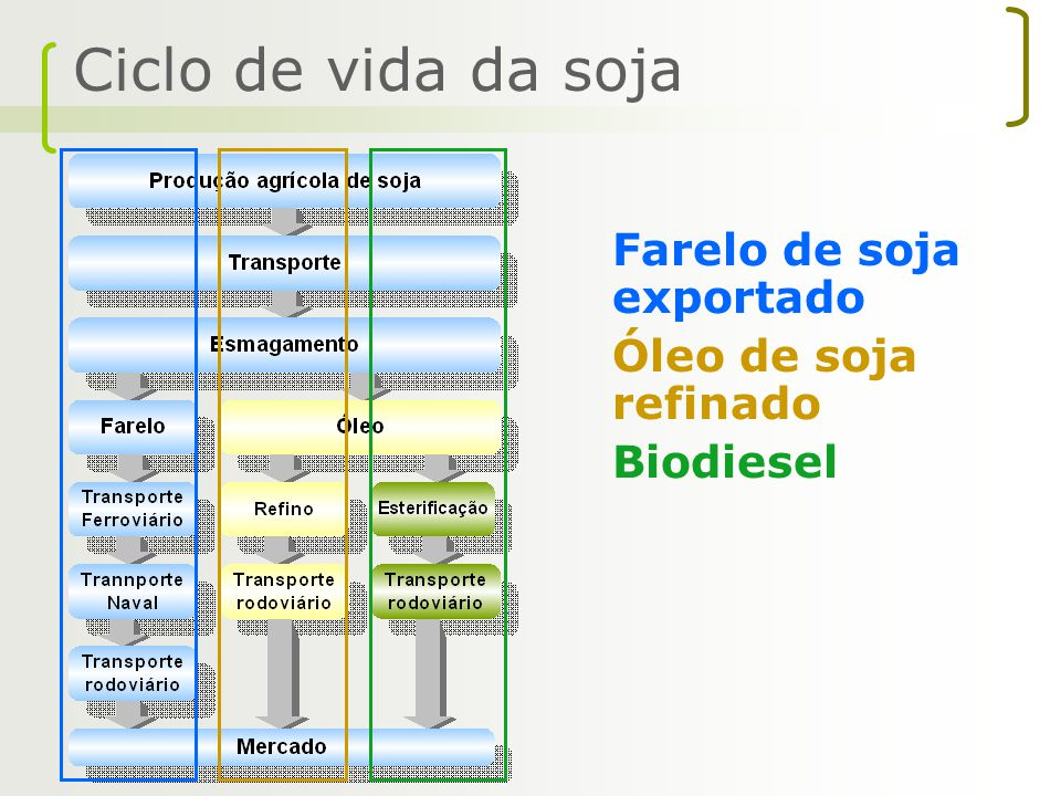 Ciclo de vida da soja Farelo de soja exportado Óleo de soja refinado