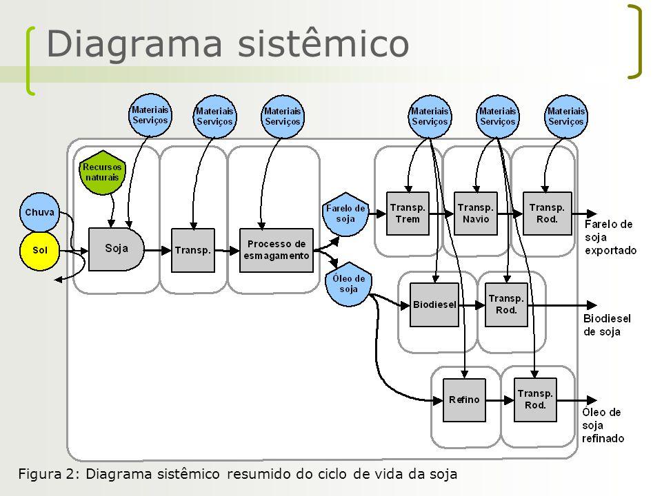 Diagrama sistêmico Figura 2: Diagrama sistêmico resumido do ciclo de vida da soja
