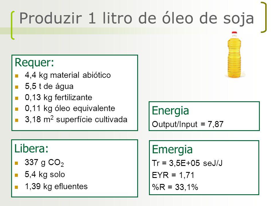 Produzir 1 litro de óleo de soja