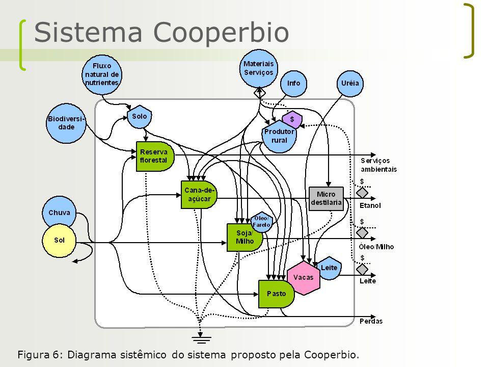 Sistema Cooperbio Figura 6: Diagrama sistêmico do sistema proposto pela Cooperbio.