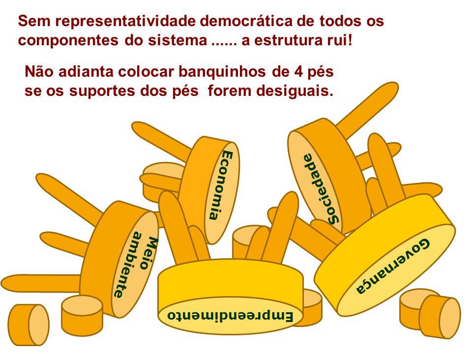 Sem representatividade democrática de todos os componentes do sistema