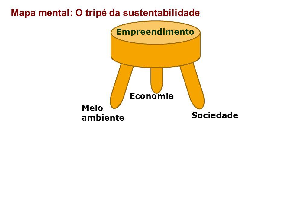 Mapa mental: O tripé da sustentabilidade