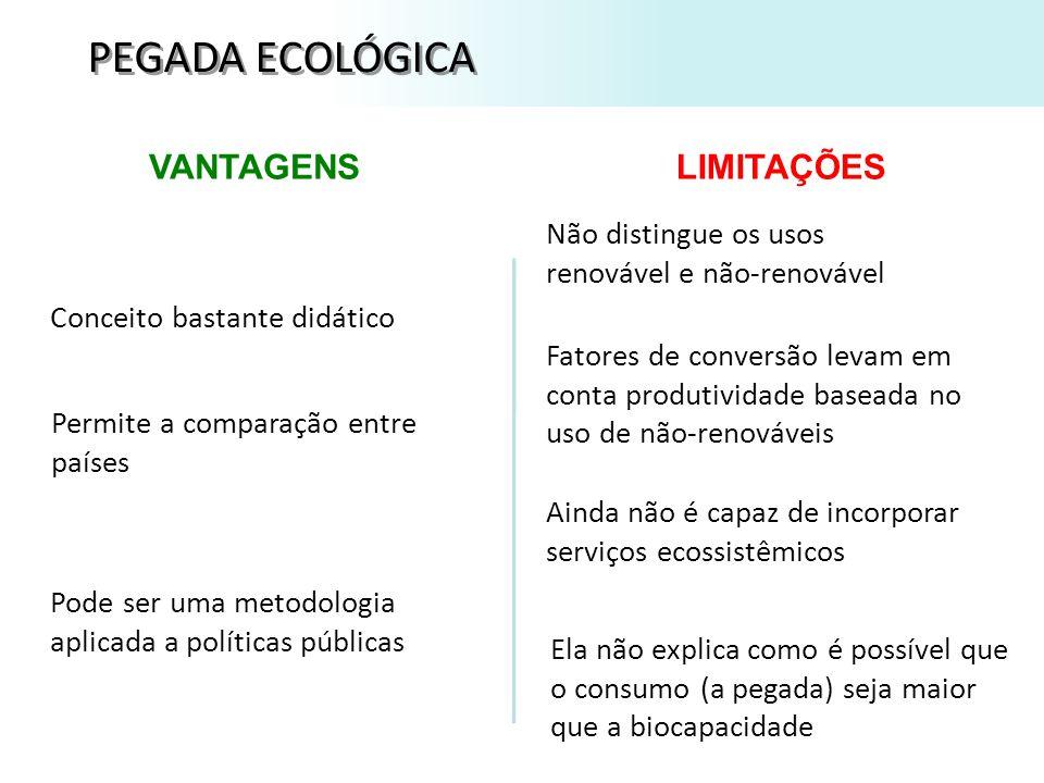 PEGADA ECOLÓGICA VANTAGENS LIMITAÇÕES
