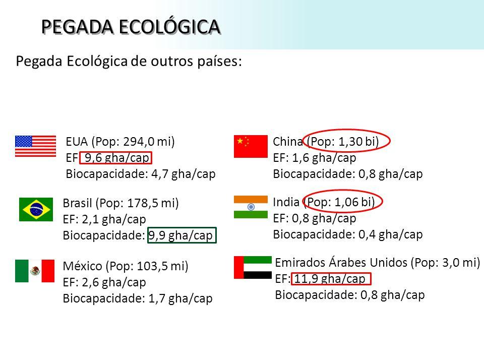 PEGADA ECOLÓGICA Pegada Ecológica de outros países: