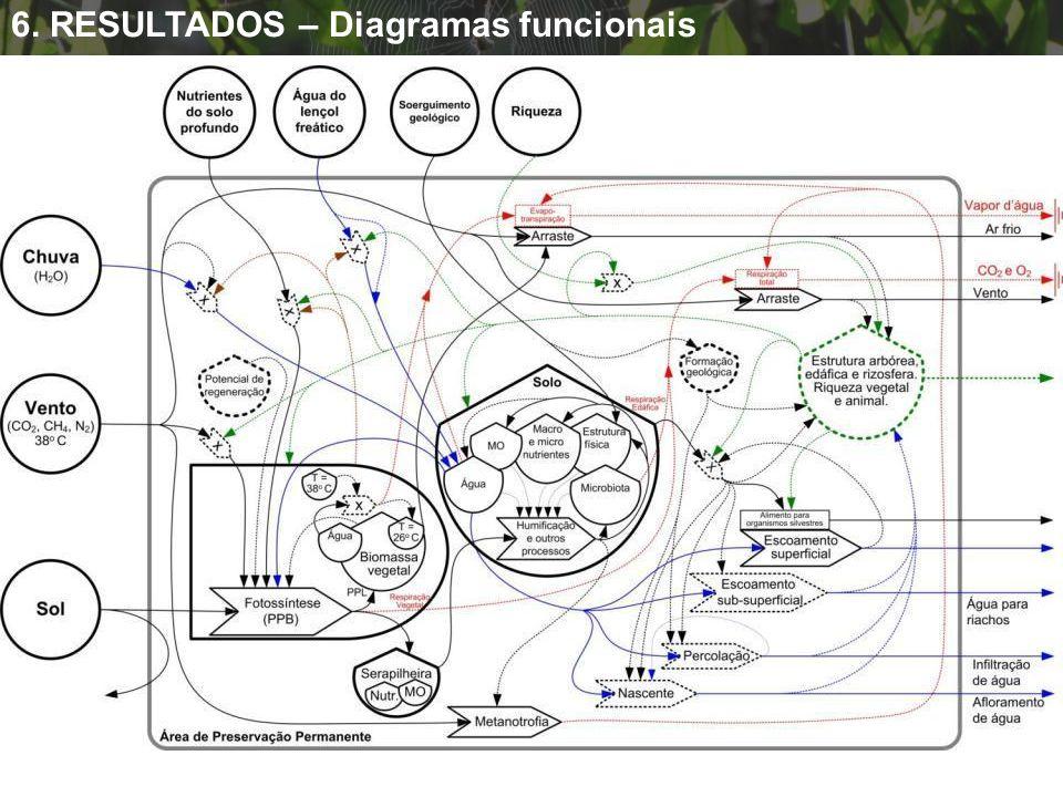 6. RESULTADOS – Diagramas funcionais