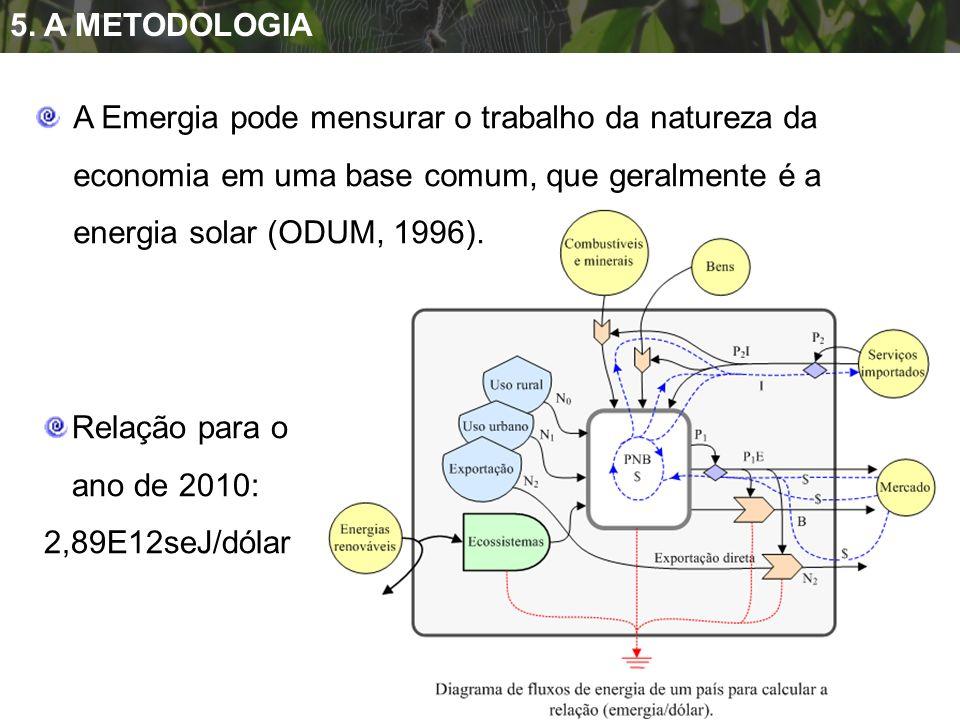 5. A METODOLOGIA A Emergia pode mensurar o trabalho da natureza da economia em uma base comum, que geralmente é a energia solar (ODUM, 1996).