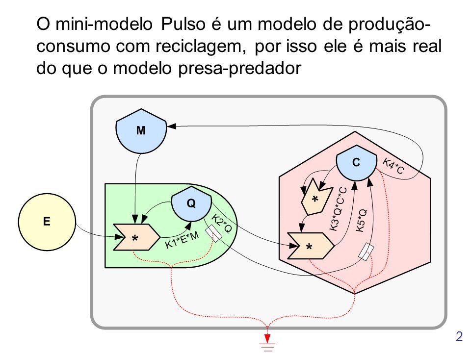 O mini-modelo Pulso é um modelo de produção-consumo com reciclagem, por isso ele é mais real do que o modelo presa-predador