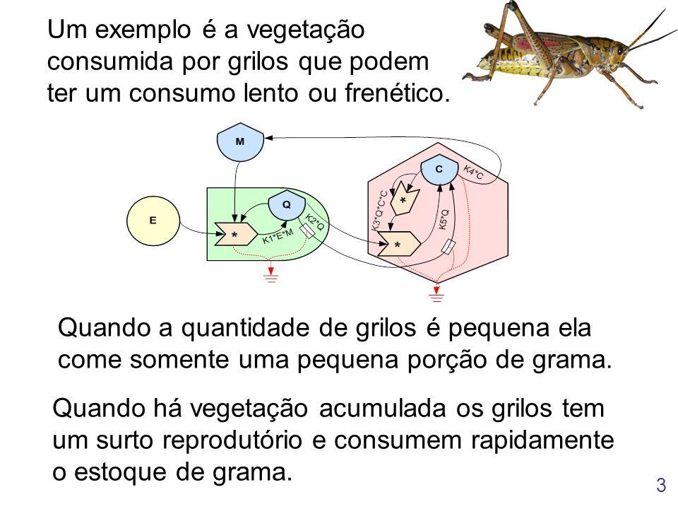 Um exemplo é a vegetação consumida por grilos que podem ter um consumo lento ou frenético.