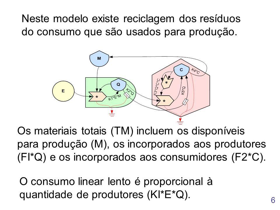 Neste modelo existe reciclagem dos resíduos do consumo que são usados para produção.
