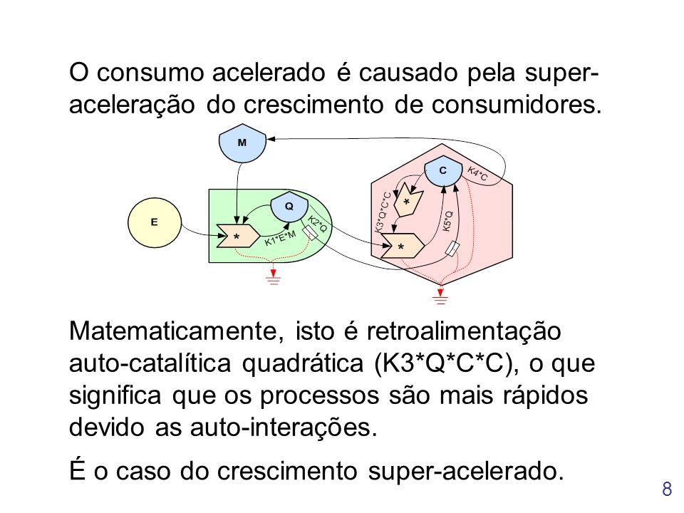 O consumo acelerado é causado pela super-aceleração do crescimento de consumidores.