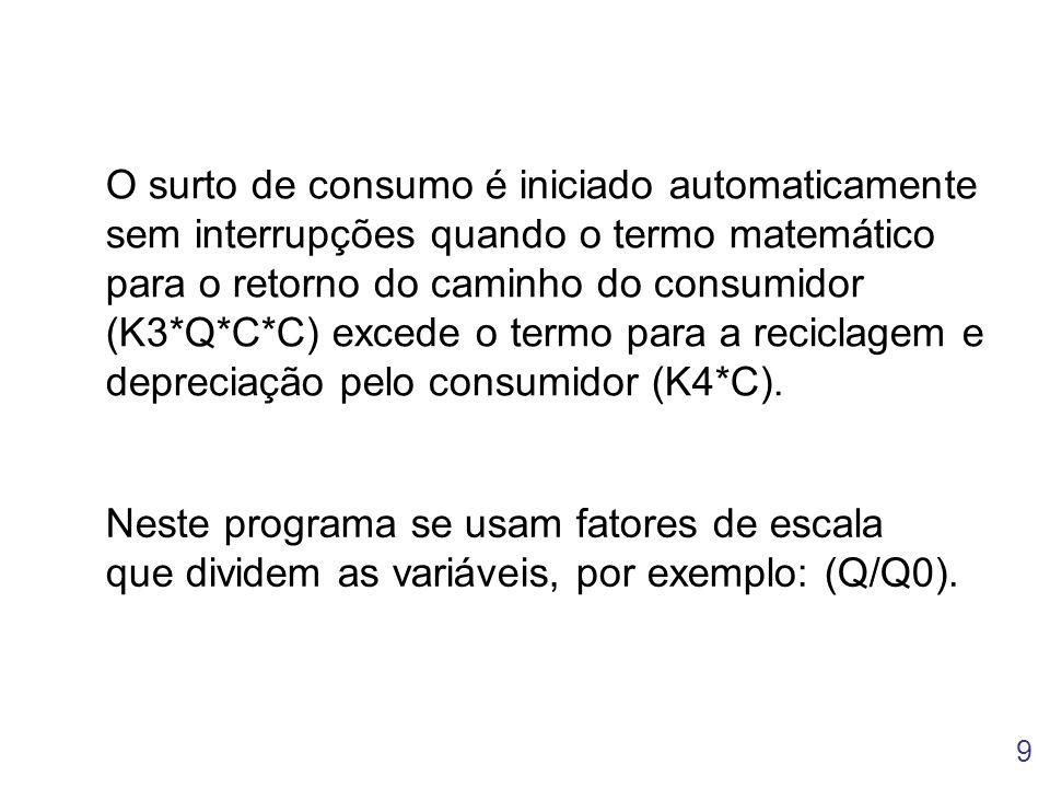 O surto de consumo é iniciado automaticamente sem interrupções quando o termo matemático para o retorno do caminho do consumidor (K3*Q*C*C) excede o termo para a reciclagem e depreciação pelo consumidor (K4*C).