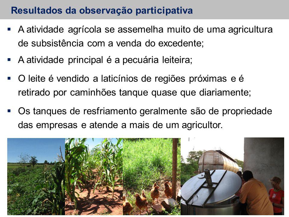Resultados da observação participativa