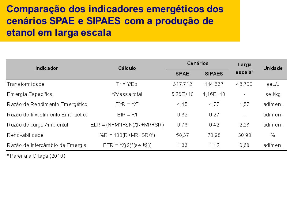 Comparação dos indicadores emergéticos dos cenários SPAE e SIPAES com a produção de etanol em larga escala