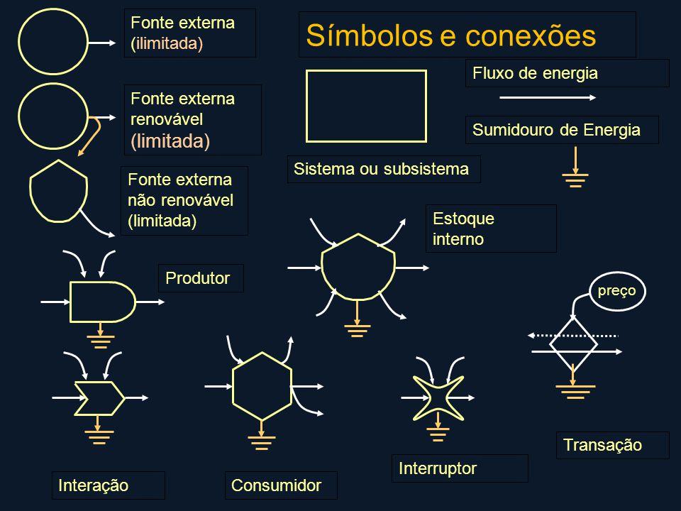 Símbolos e conexões (limitada) Fonte externa (ilimitada)