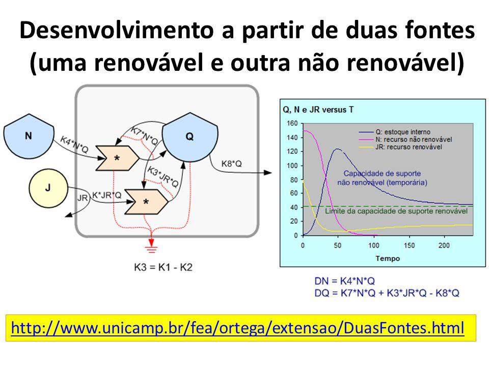 Desenvolvimento a partir de duas fontes (uma renovável e outra não renovável)