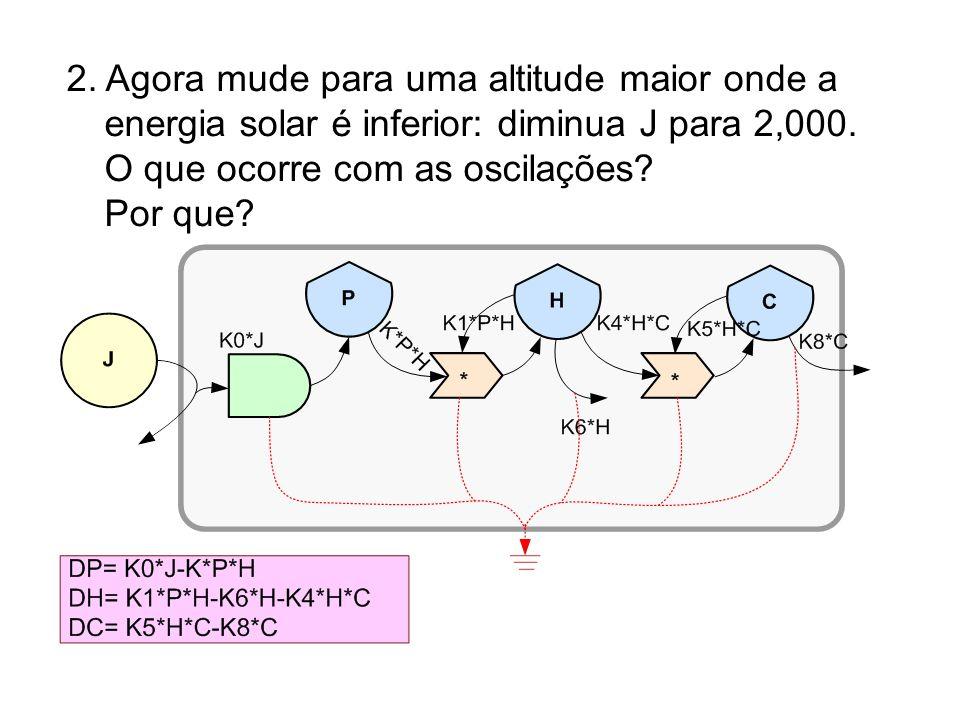 2. Agora mude para uma altitude maior onde a energia solar é inferior: diminua J para 2,000.