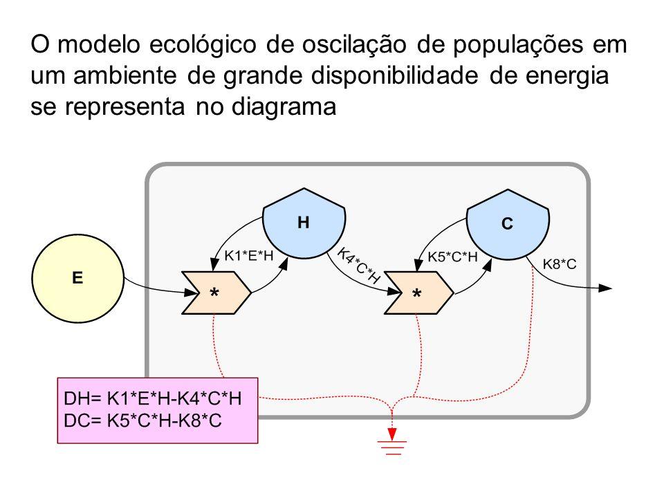 O modelo ecológico de oscilação de populações em um ambiente de grande disponibilidade de energia se representa no diagrama