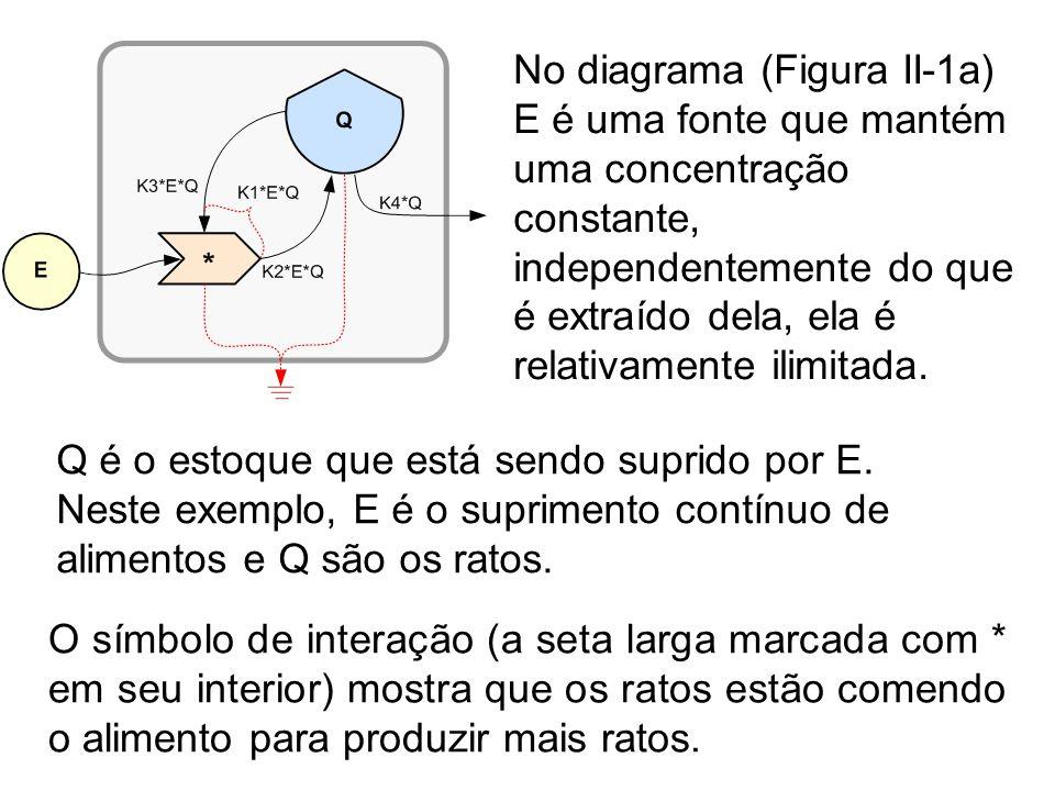 No diagrama (Figura II-1a) E é uma fonte que mantém uma concentração constante, independentemente do que é extraído dela, ela é relativamente ilimitada.