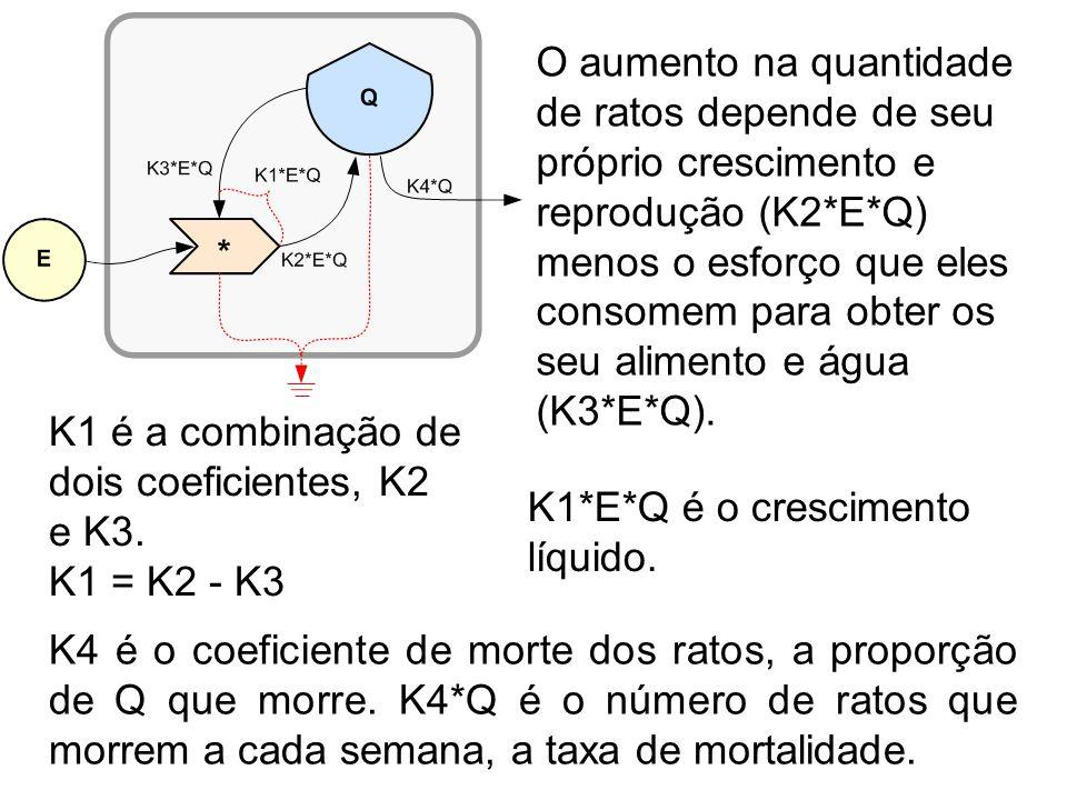 O aumento na quantidade de ratos depende de seu próprio crescimento e reprodução (K2*E*Q) menos o esforço que eles consomem para obter os seu alimento e água (K3*E*Q).
