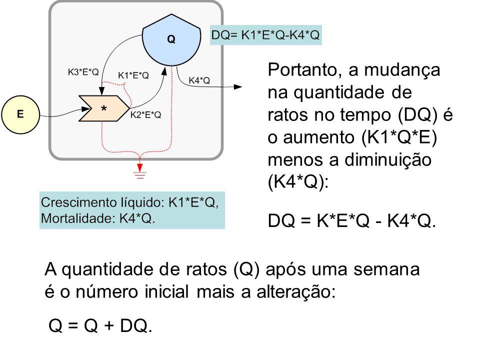 Portanto, a mudança na quantidade de ratos no tempo (DQ) é o aumento (K1*Q*E) menos a diminuição (K4*Q):