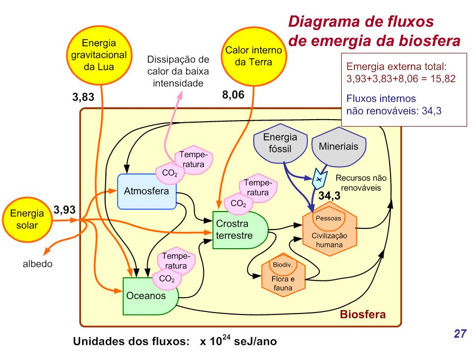 Diagrama de fluxos de emergia da biosfera